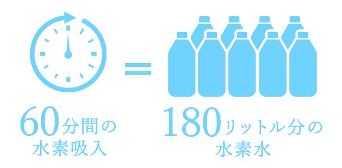 60分間の水素吸入=180リットル分の水素水